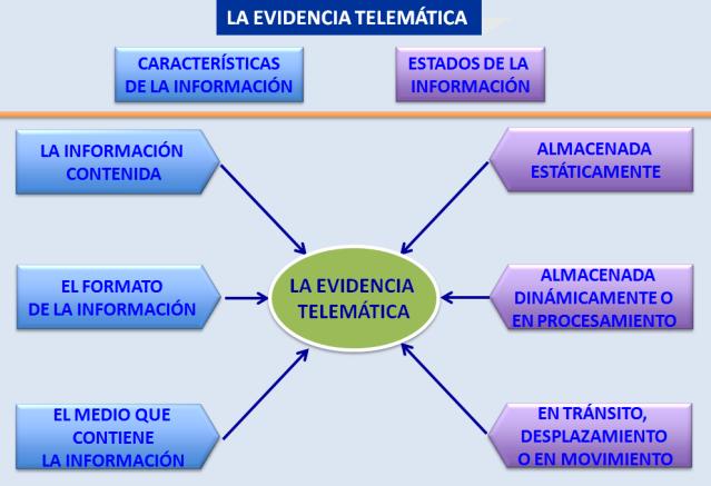 Caracterísitcas de la evidencia telemática