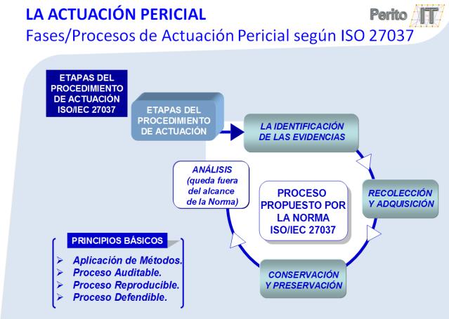 procesos ISO-27037