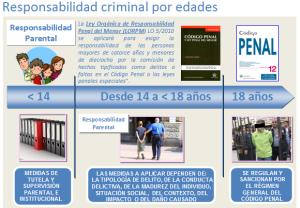 Responsabilidad Criminal por Edades