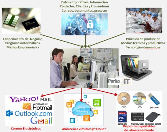 apropiacion información empresa