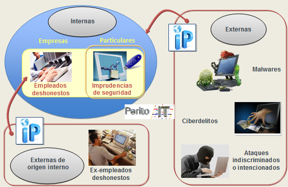 Identificación de Intrusismo_By_PeritoIT