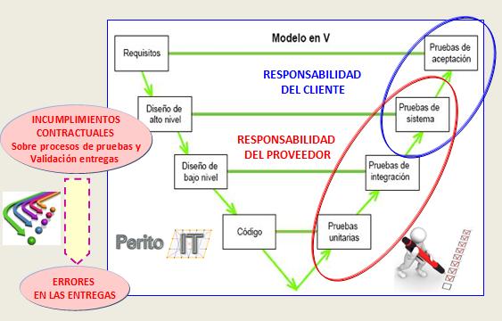 Incumplimiento de en Calidad de Software_By_PeritoIT
