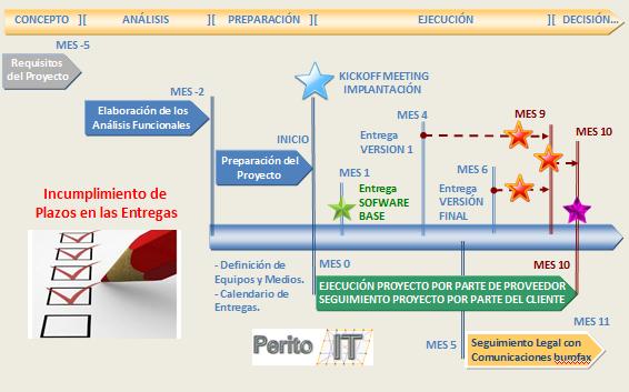 Incumplimiento en los compromisos contratuales_By_PeritoIT