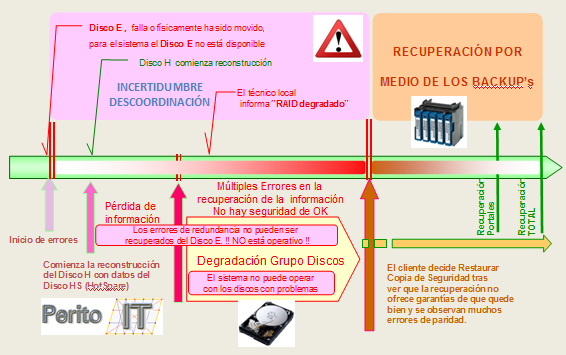 Incumplimiento en los Niveles de Servicio_By_PeritoIT