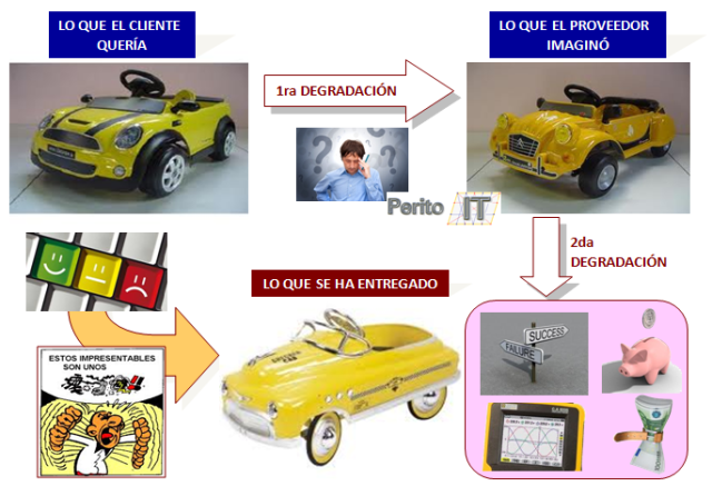 Ciclo de Expectativas coche amarillo