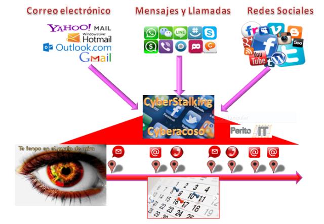 Esquema de Cyberstalking