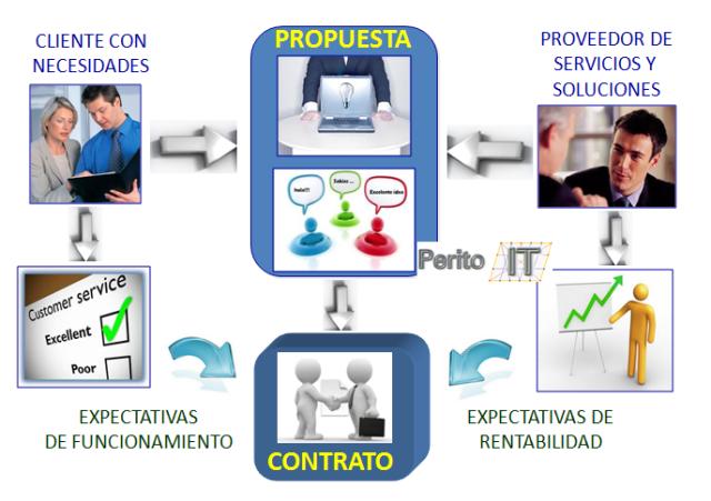 Propuesta y Contrato