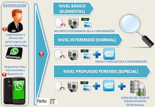 Captura y analisis WhatsApp