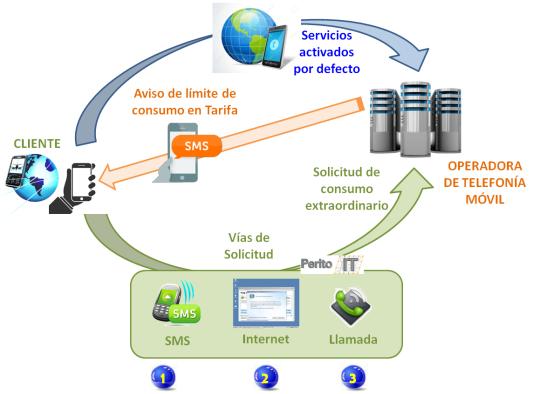 flujo-servicio-roaming