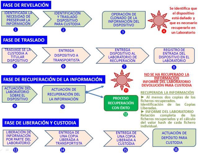 Fases_Cadena_Custodia_Dispositivos_dañados