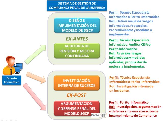 Compliance Experto Informático