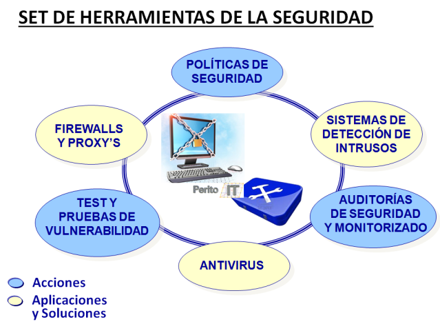 Set de Ciberseguridad