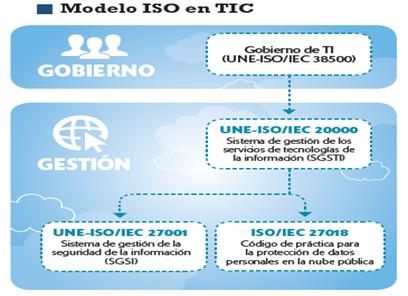 Cuadro Normas ISO para servicios TIC